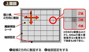 ジオクロス工法上面図